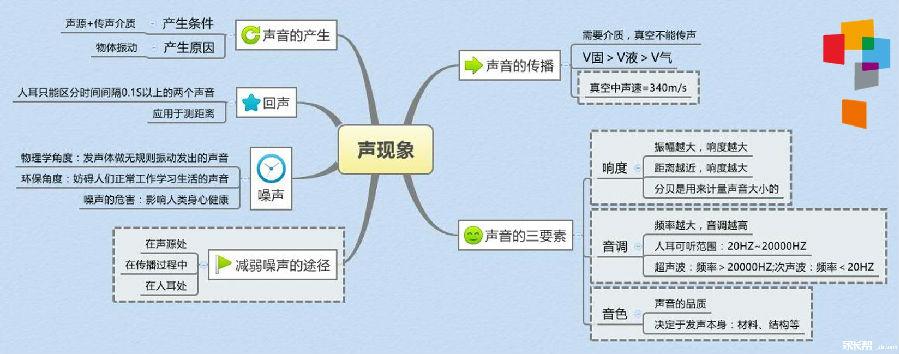 李峥辉的作业-八年级物理上册知识结构图-2015年河