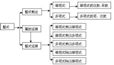 张明生的作业-《整式》单元结构图-2015年襄阳市初中