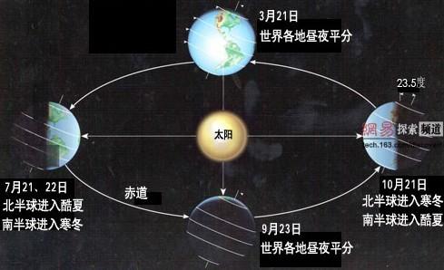 板书设计: 为什么一年有四季 四季成因: 地球倾斜着绕太阳公转,以